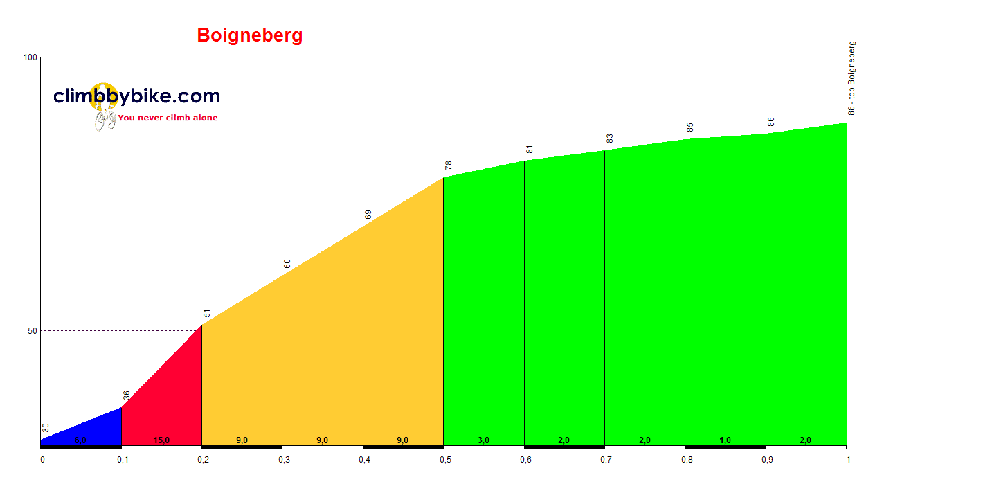 Elevation profile for Boigneberg