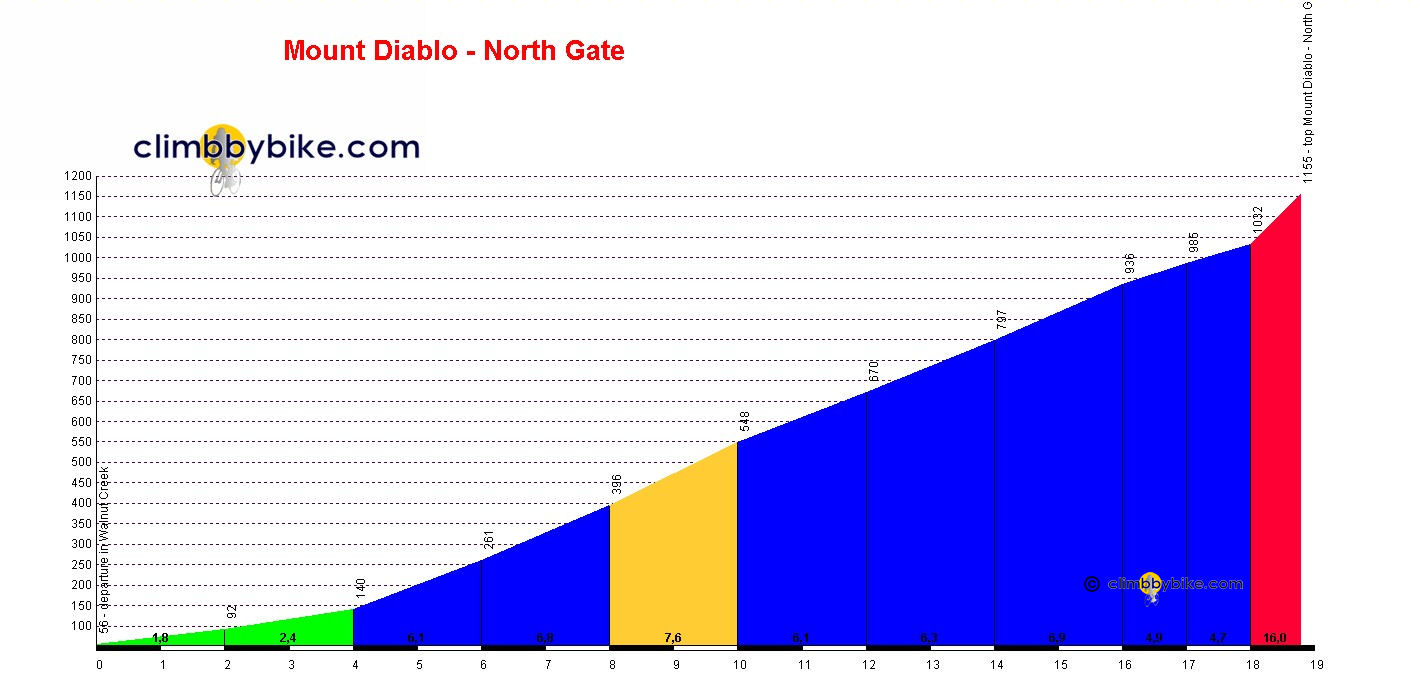 Elevation profile for Mount Diablo - North Gate