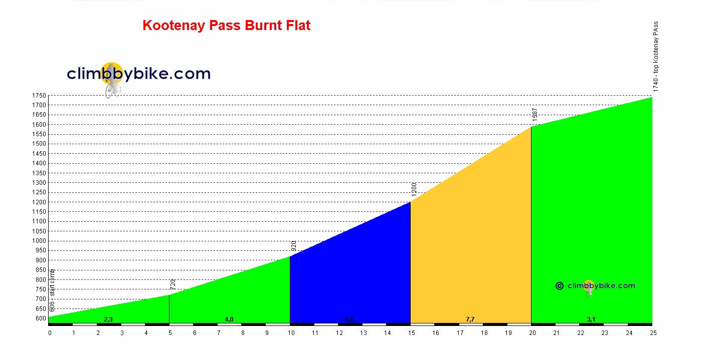 Elevation profile for Kootenay Pass Burnt Flat