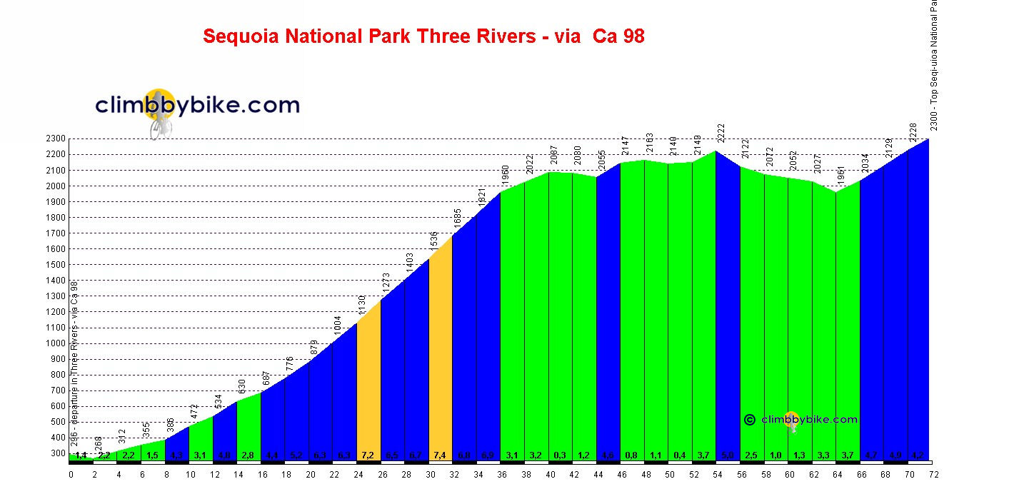 Elevation profile for Sequoia National Park