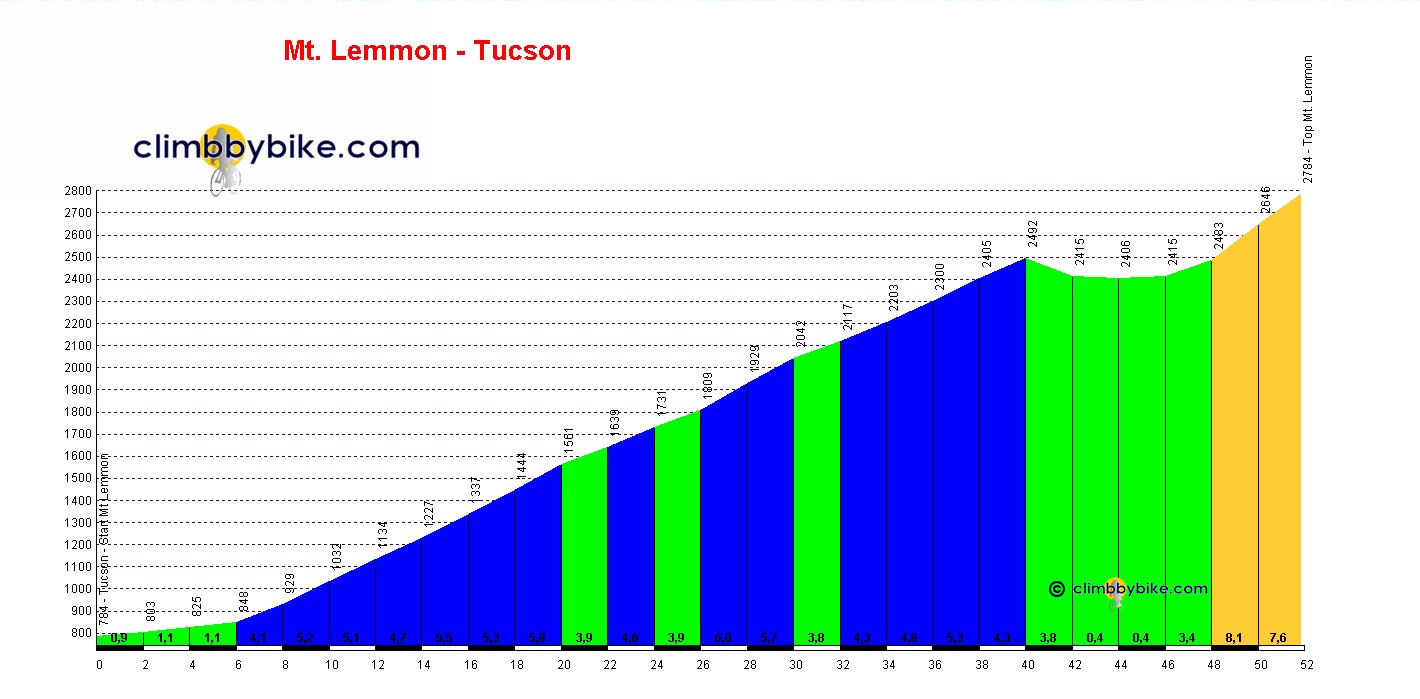 Elevation profile for Mt. Lemmon