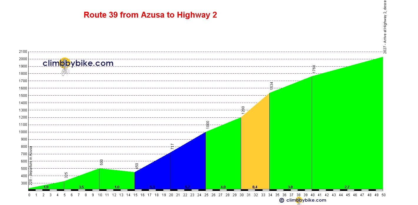 Elevation profile for Route 39 from Azusa to Highway 2
