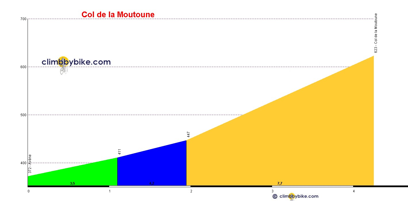 Elevation profile for Col de la Moutoune
