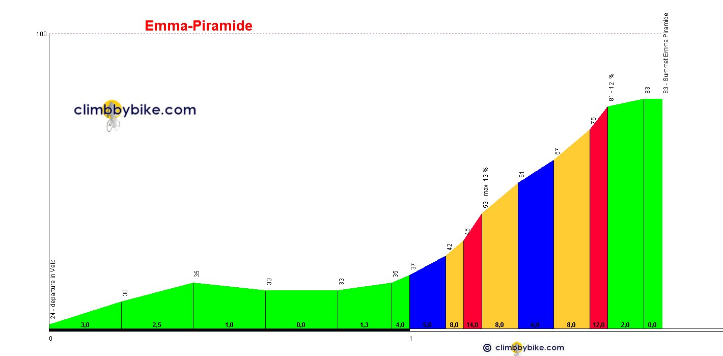 Elevation profile for Emma-Piramide