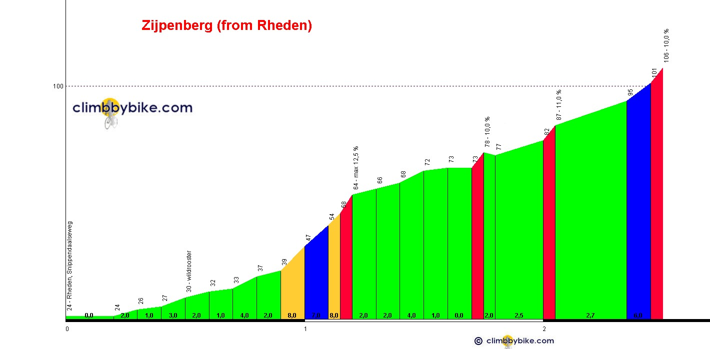 Elevation profile for Zijpenberg from Rheden