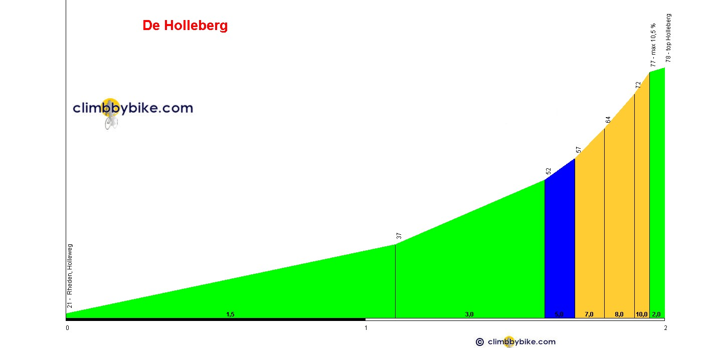 Elevation profile for De Holleberg