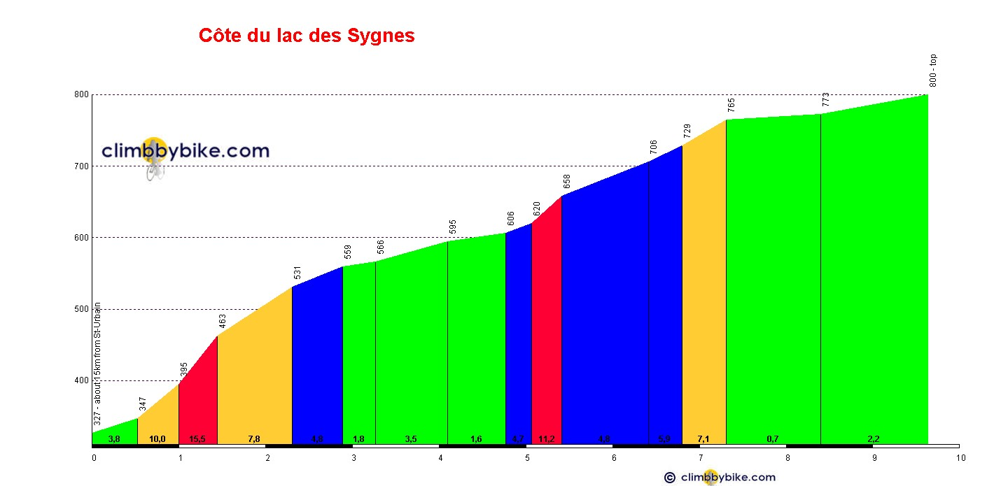 Elevation profile for Côte du lac des Sygnes