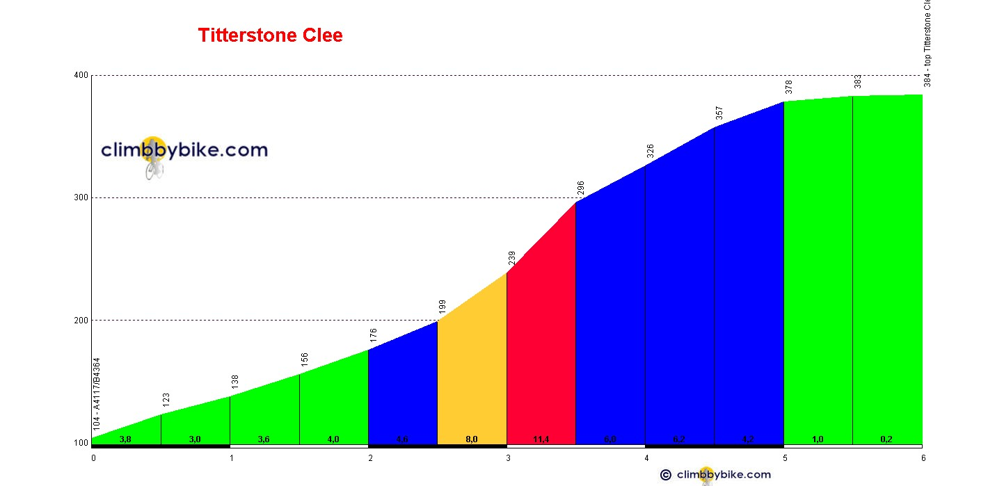 Elevation profile for Titterstone Clee