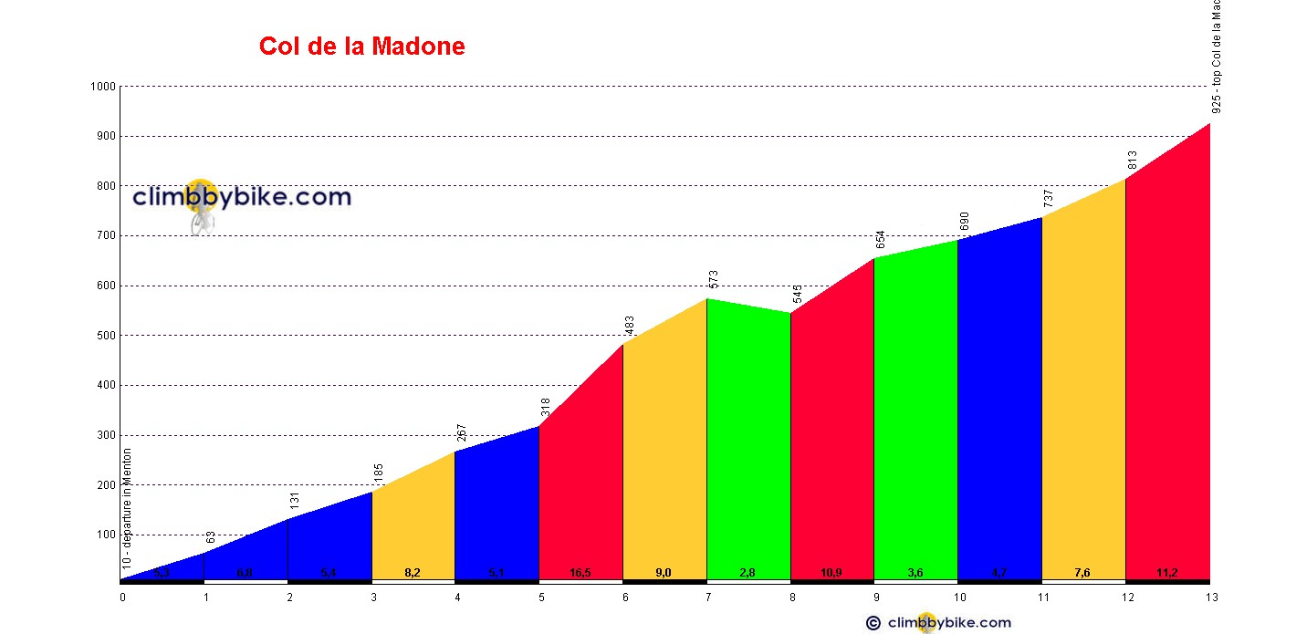 Elevation profile for Col de la Madone