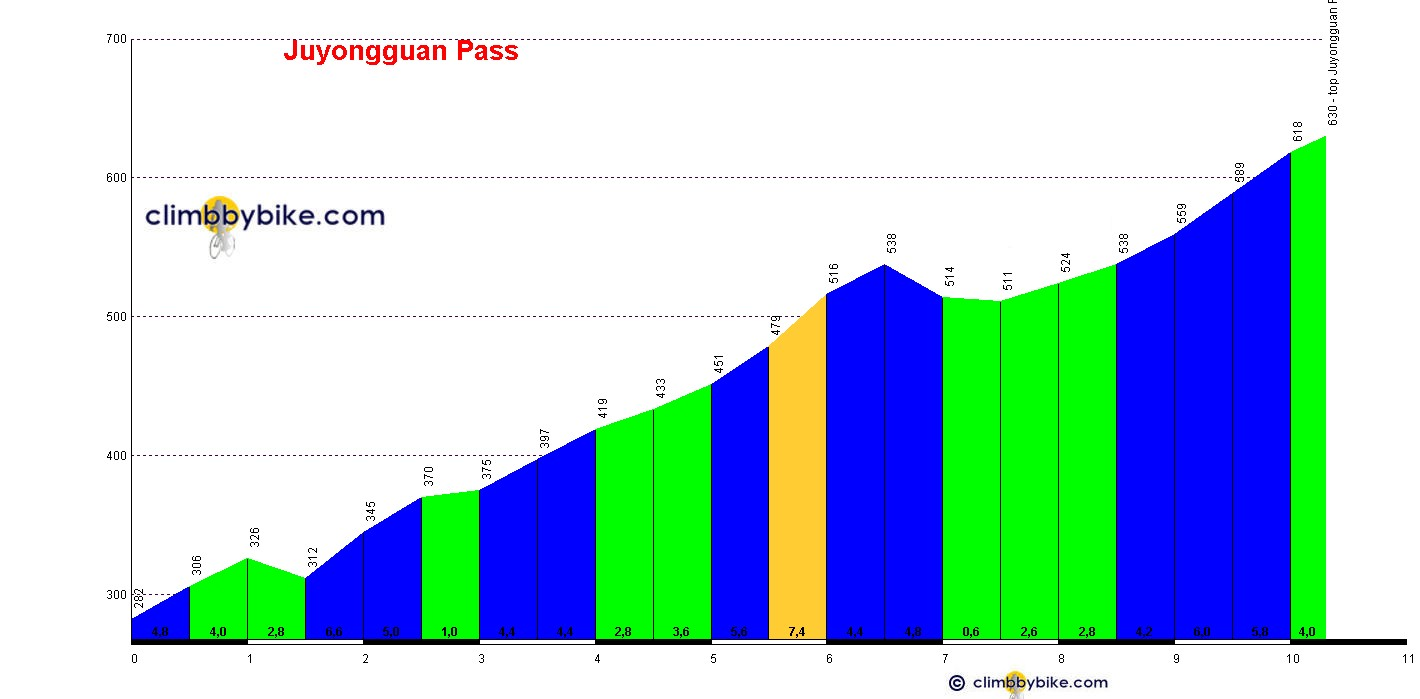 Elevation profile for Juyongguan Pass
