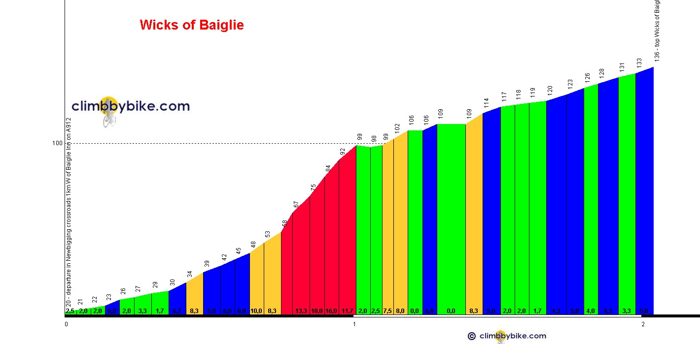 Elevation profile for Wicks of Baiglie