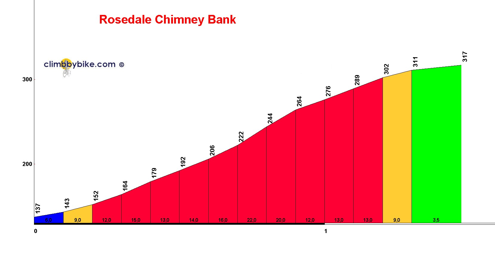 Elevation profile for Rosedale Chimney Bank