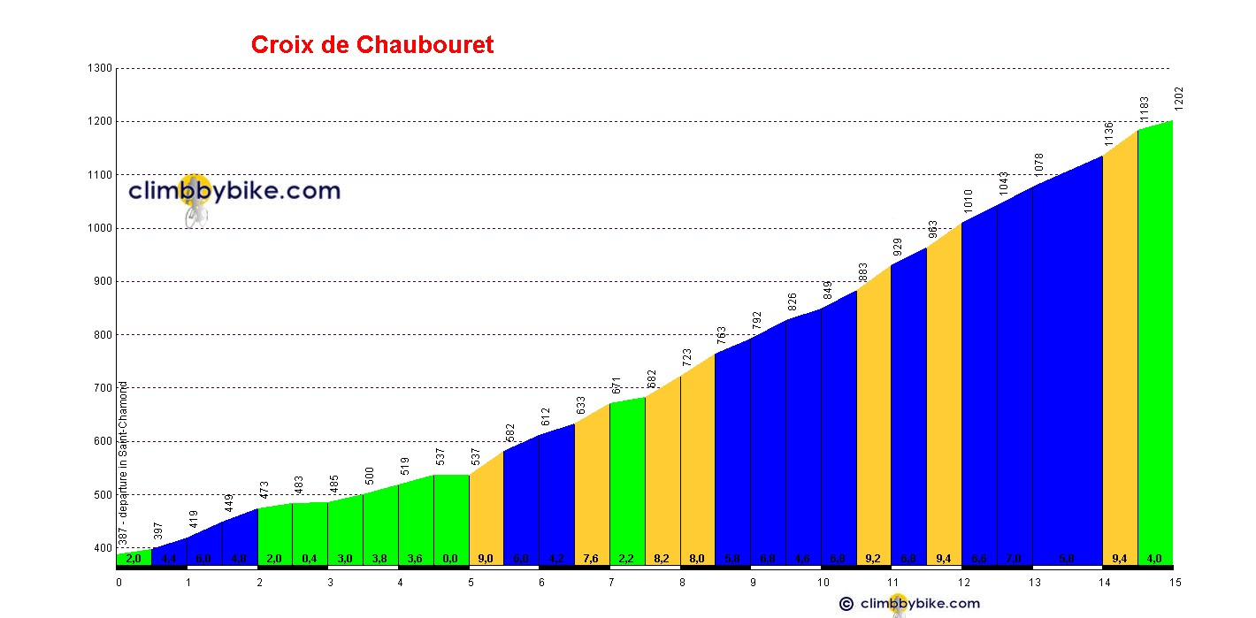 Elevation profile for Croix de Chaubouret