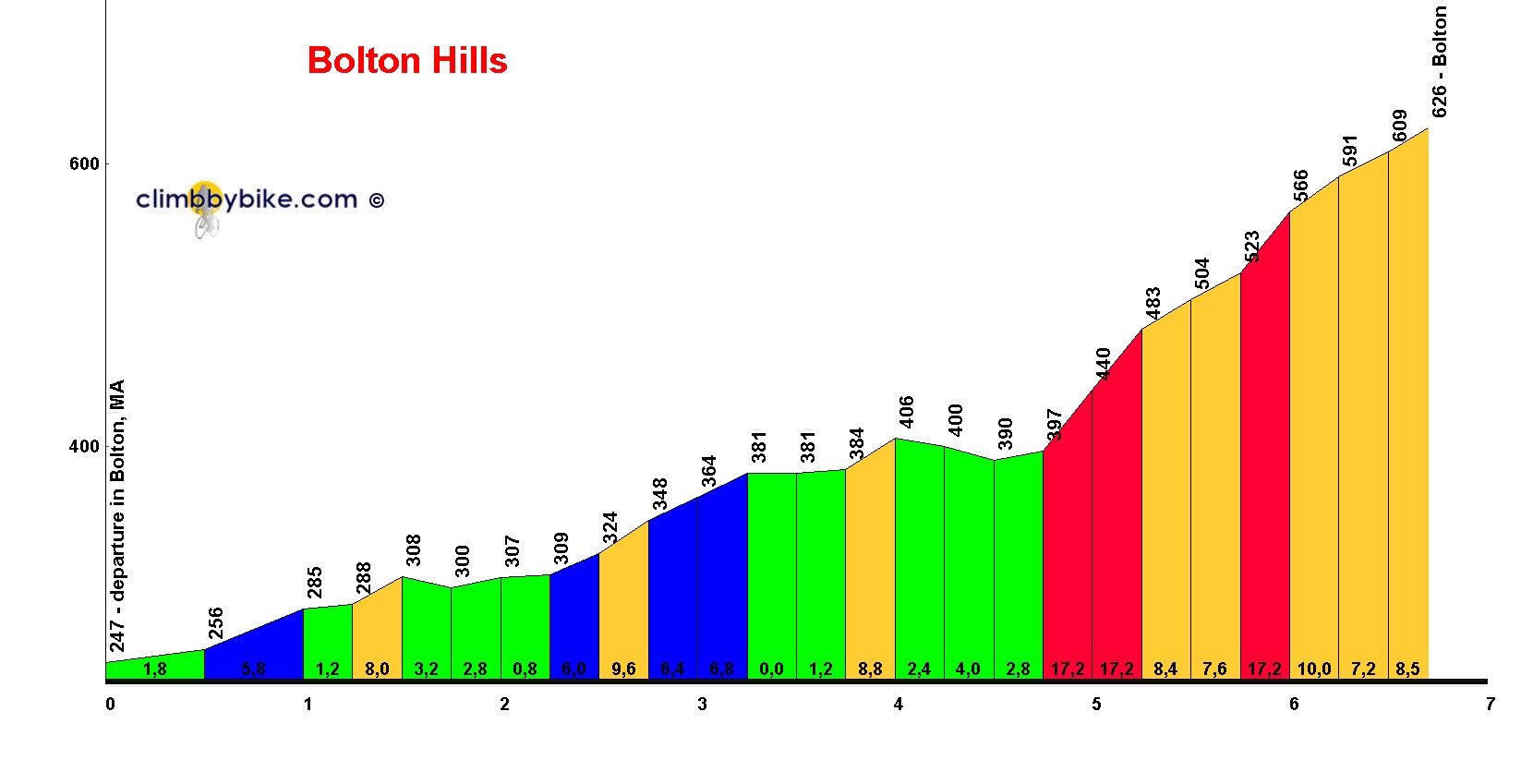Elevation profile for Bolton Hills