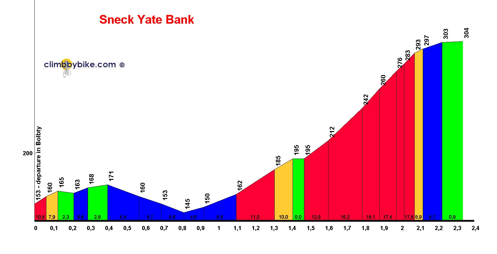 Elevation profile for Sneck Yate Bank