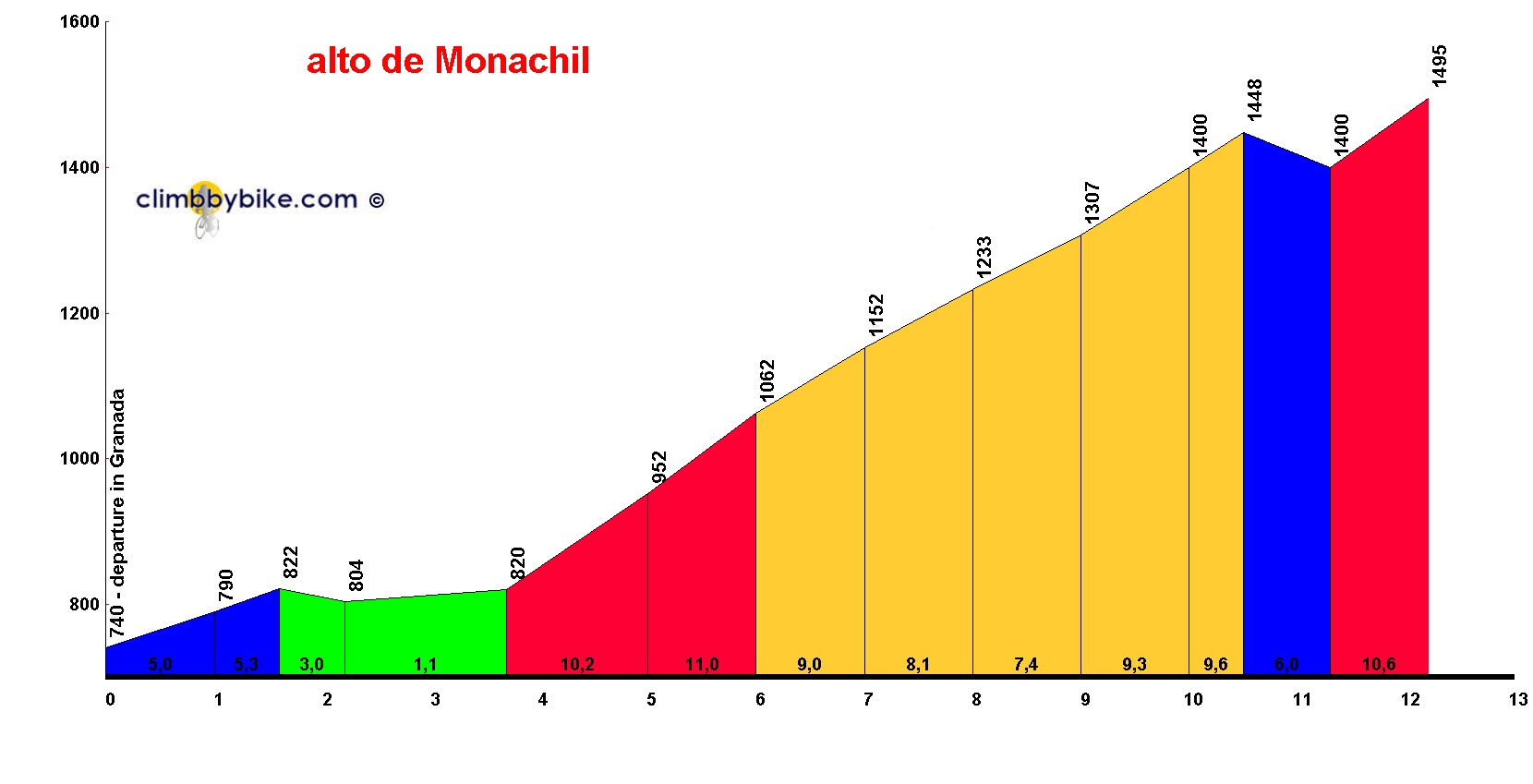 Elevation profile for alto de Monachil