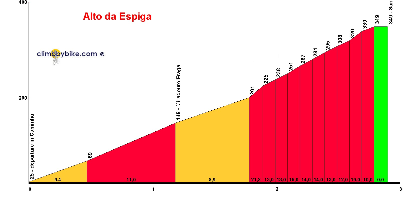 Elevation profile for Alto da Espiga