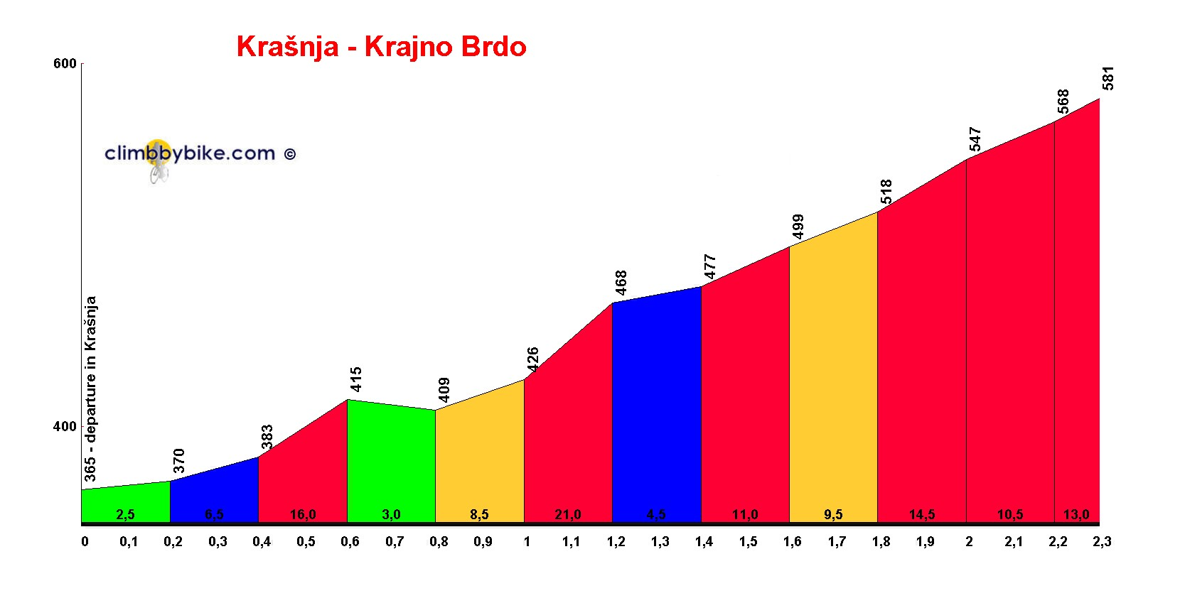 Elevation profile for Krašnja - Krajno Brdo