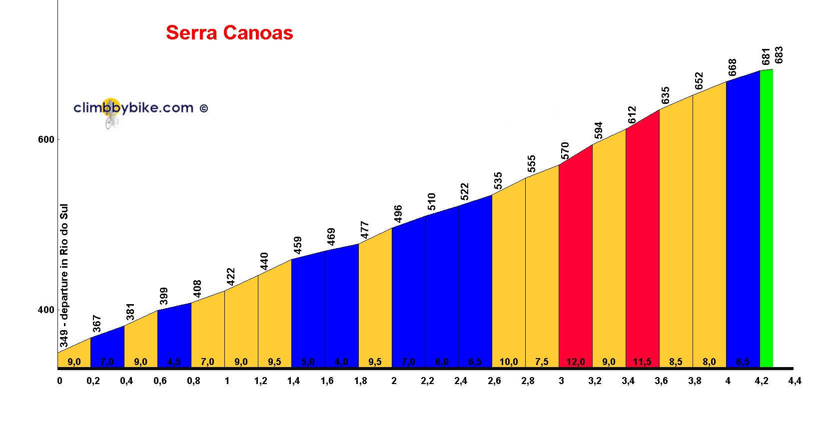 Elevation profile for Serra Canoas
