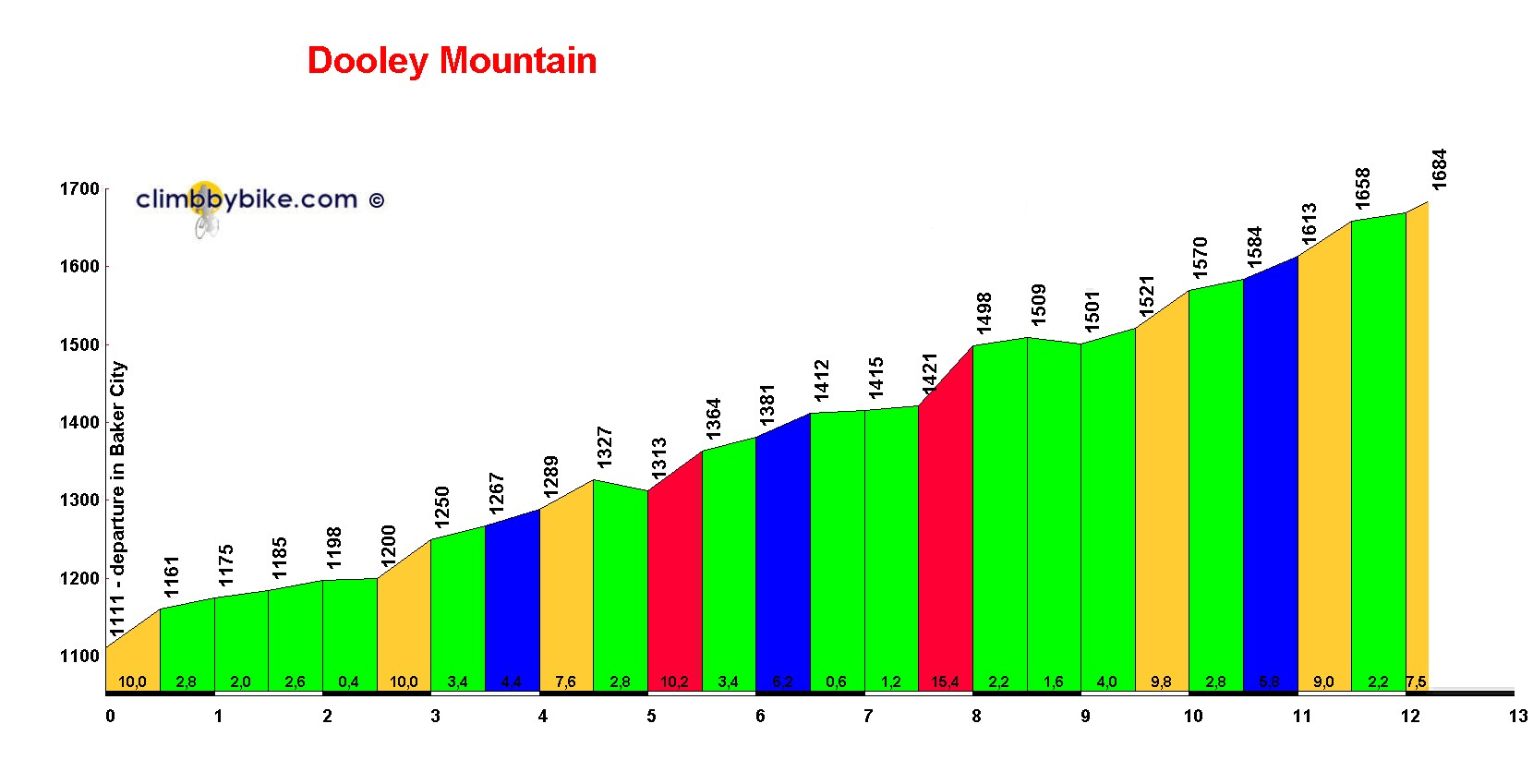Elevation profile for Dooley Mountain