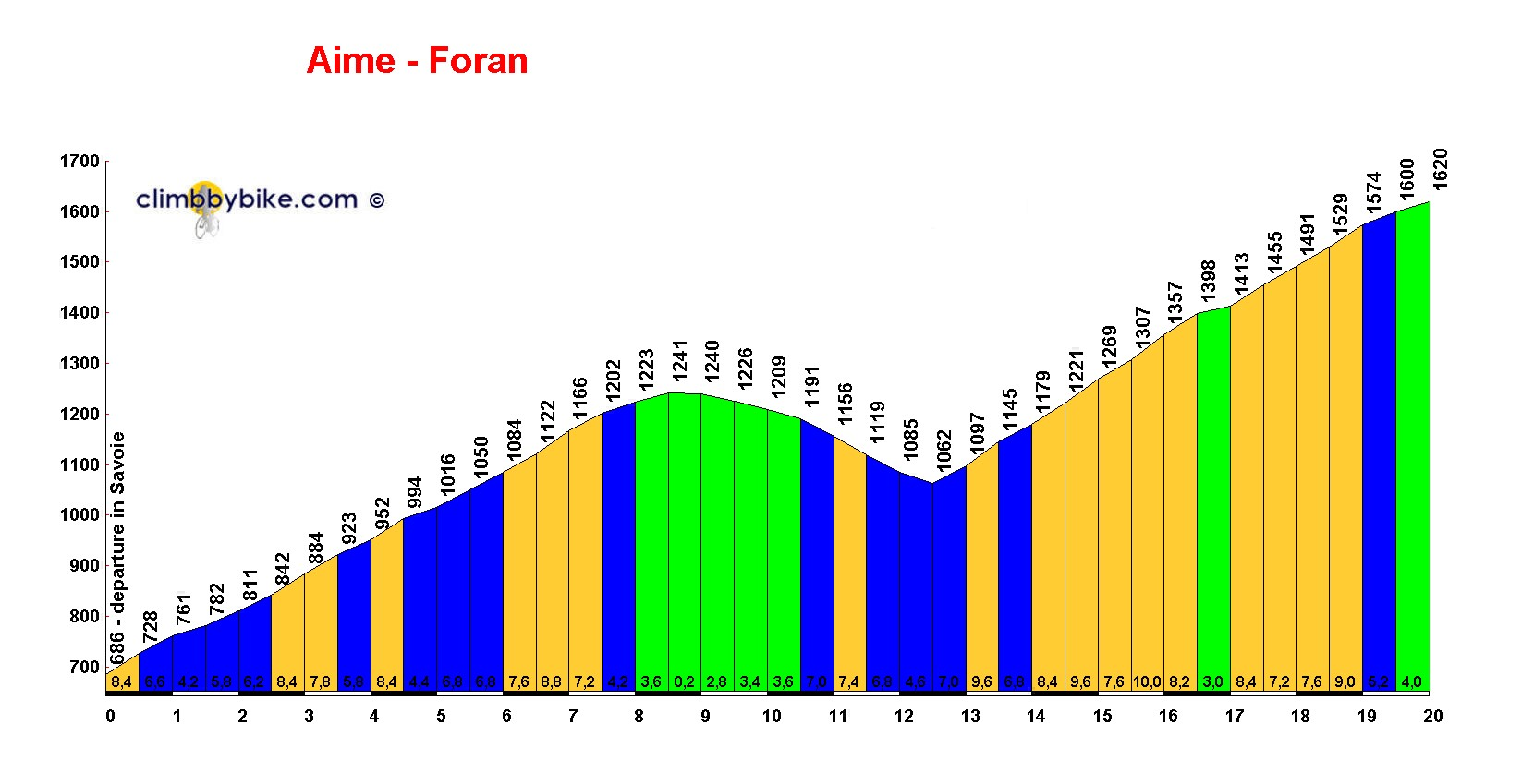 Elevation profile for Aime - Foran