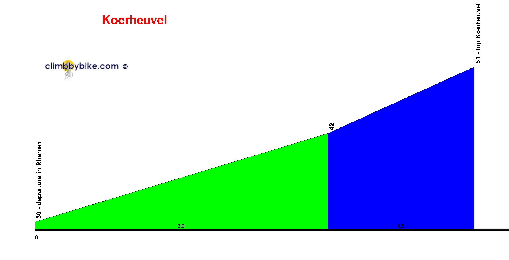 Elevation profile for Koerheuvel