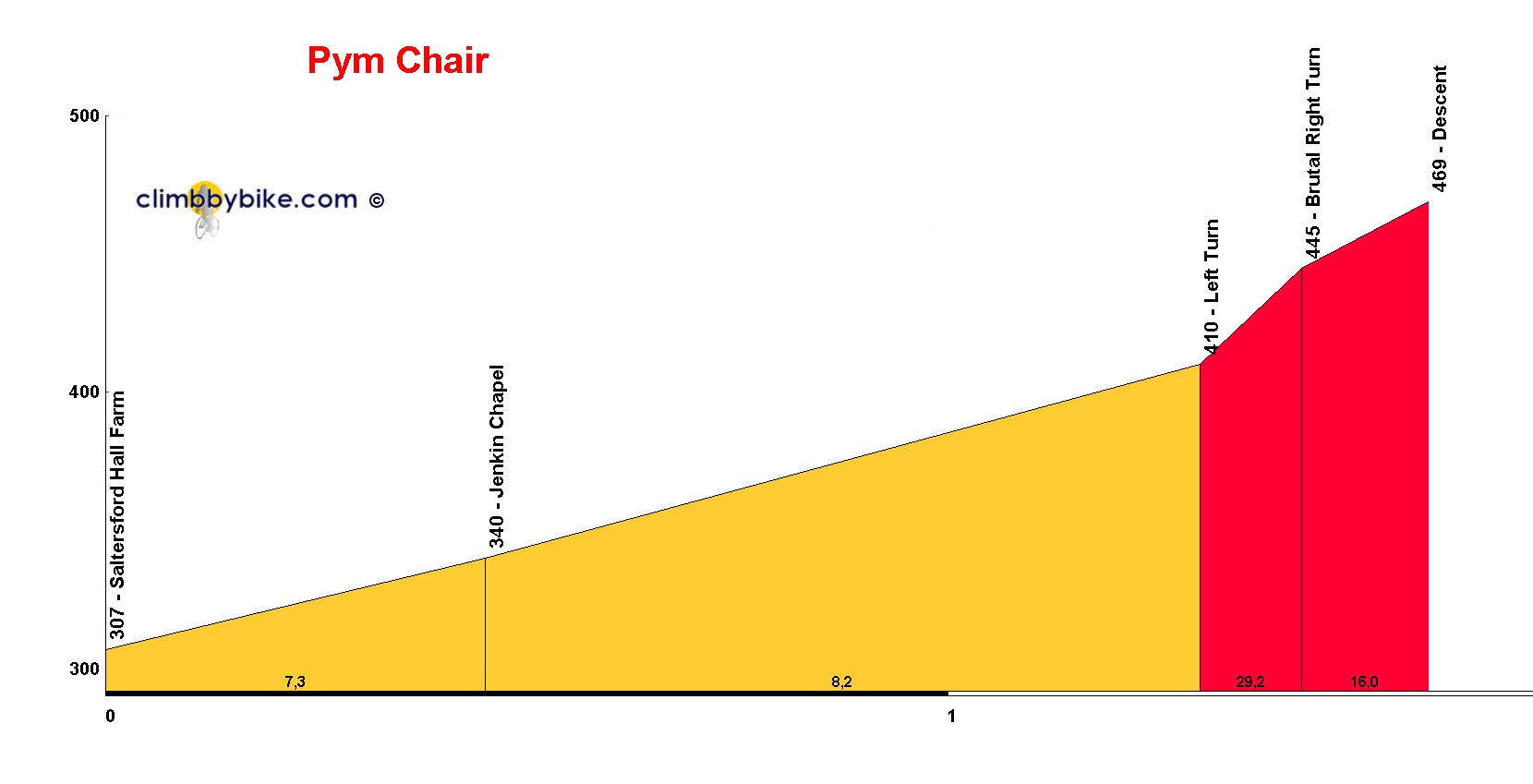Elevation profile for Pym Chair