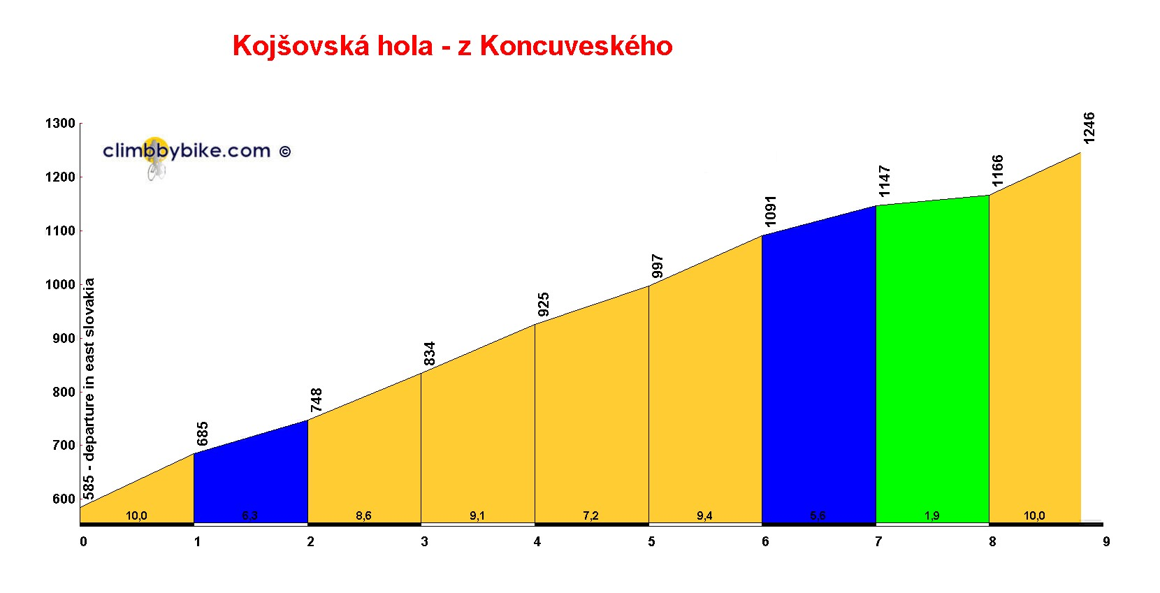Elevation profile for Kojsovská hola - z Koncuveského