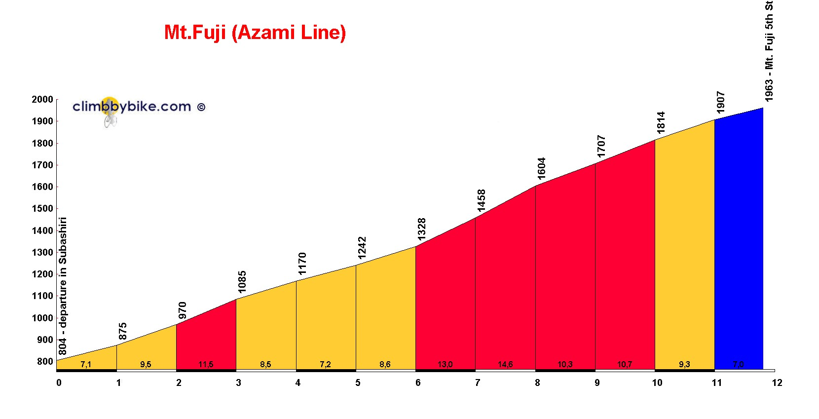 Elevation profile for Mt.Fuji Azami Line