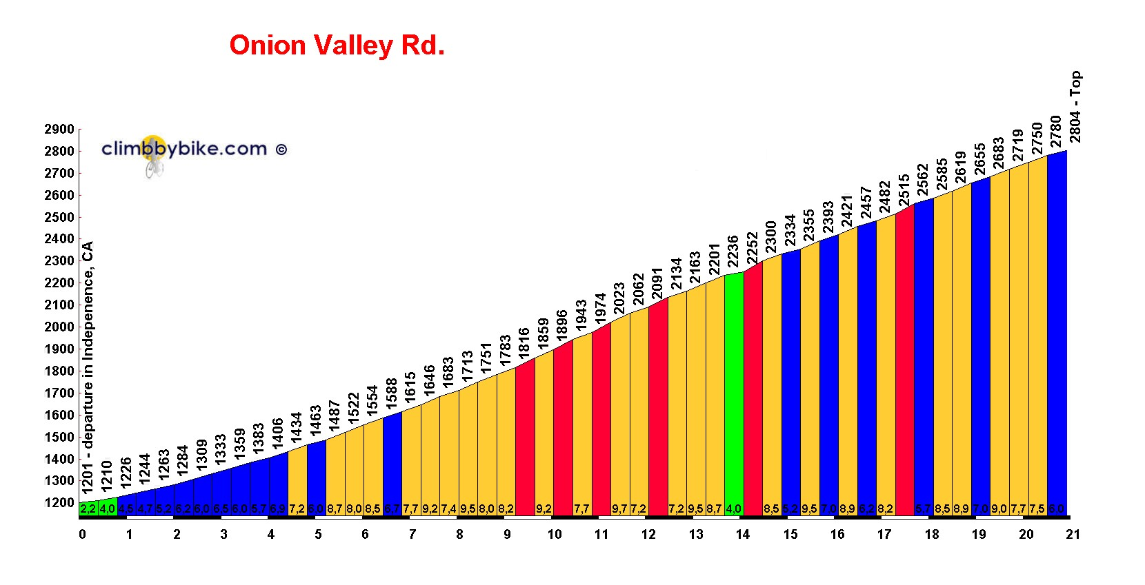 Elevation profile for Onion Valley Rd.
