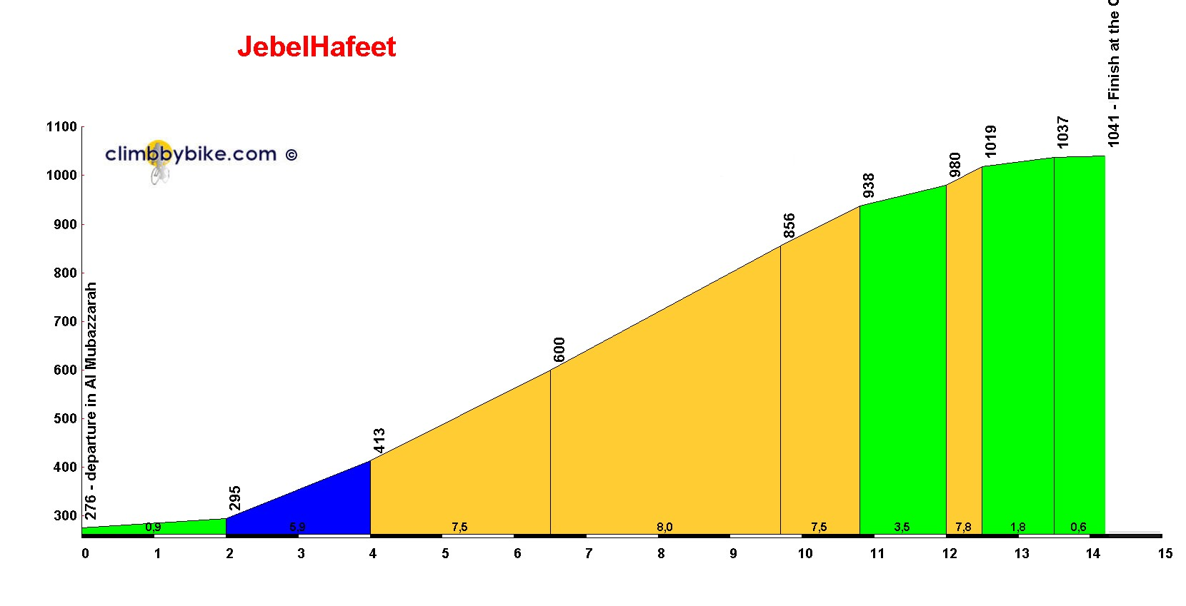 Elevation profile for JebelHafeet