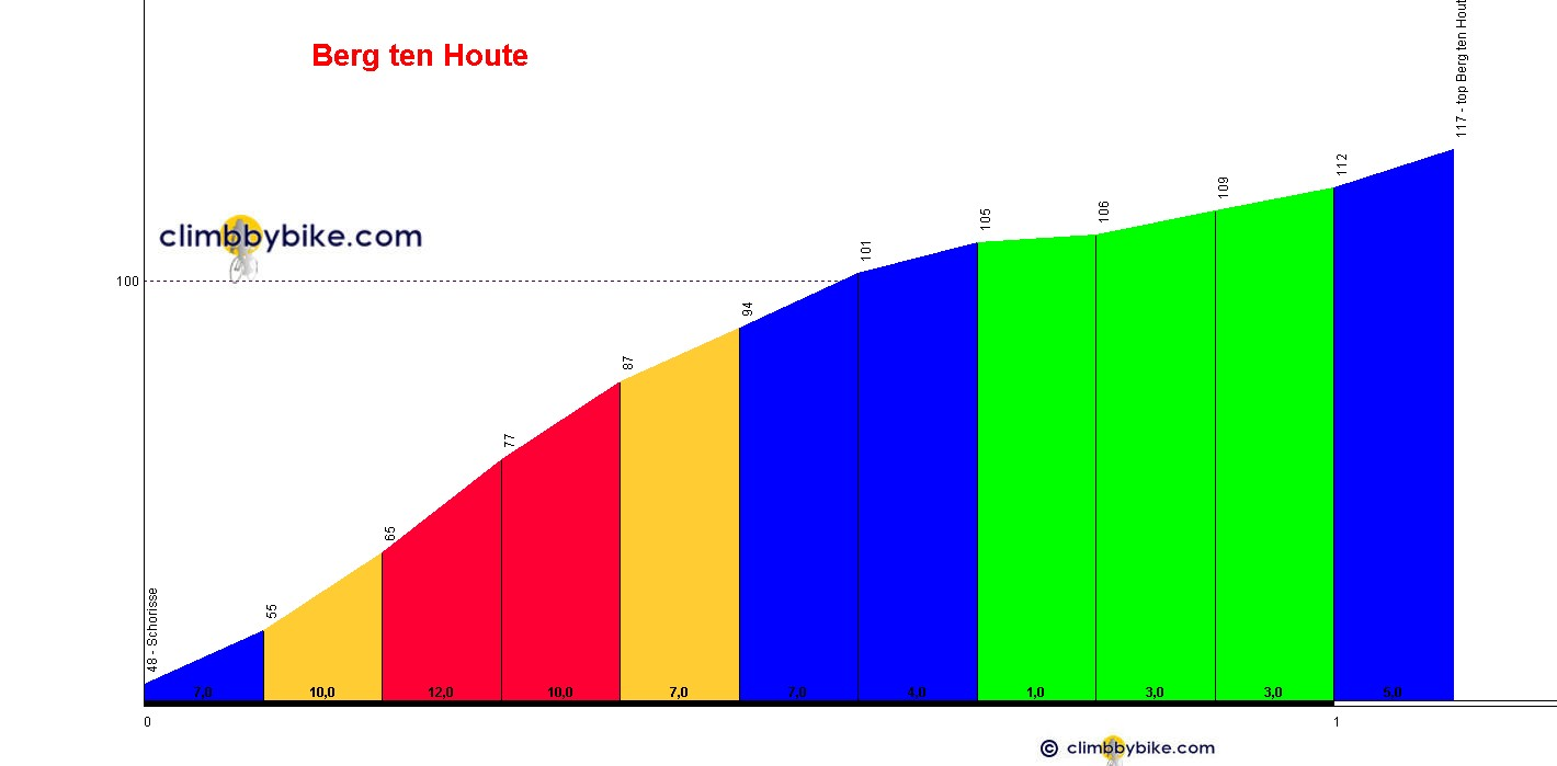 Elevation profile for Berg ten Houte