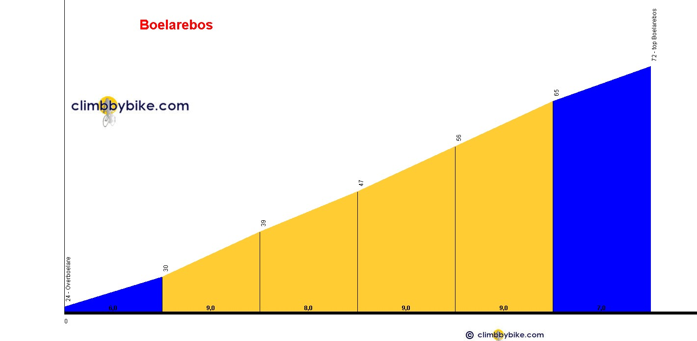 Elevation profile for Boelarebos