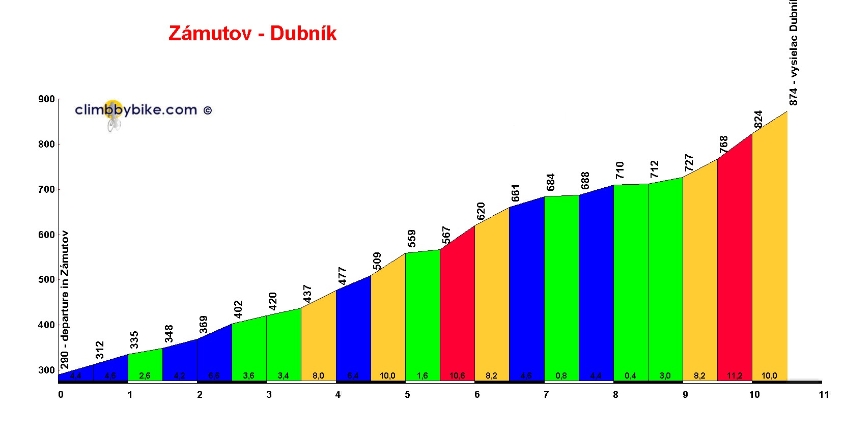 Elevation profile for Zámutov - Dubník