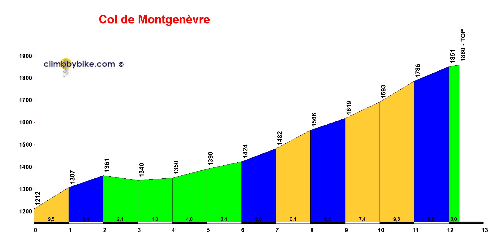 Elevation profile for Col de Montgenèvre