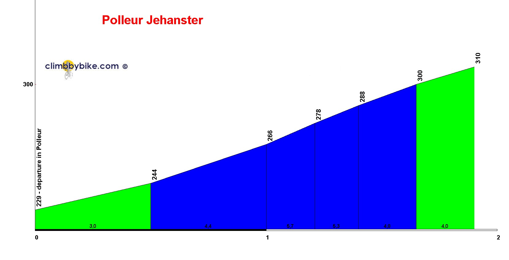 Elevation profile for Polleur-Jehanster