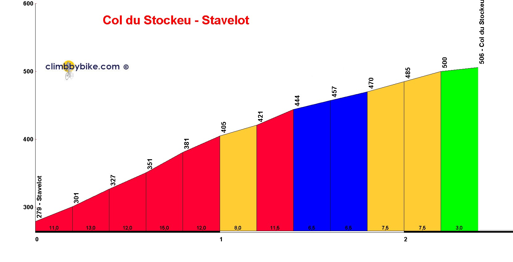 Elevation profile for Col du Stockeu