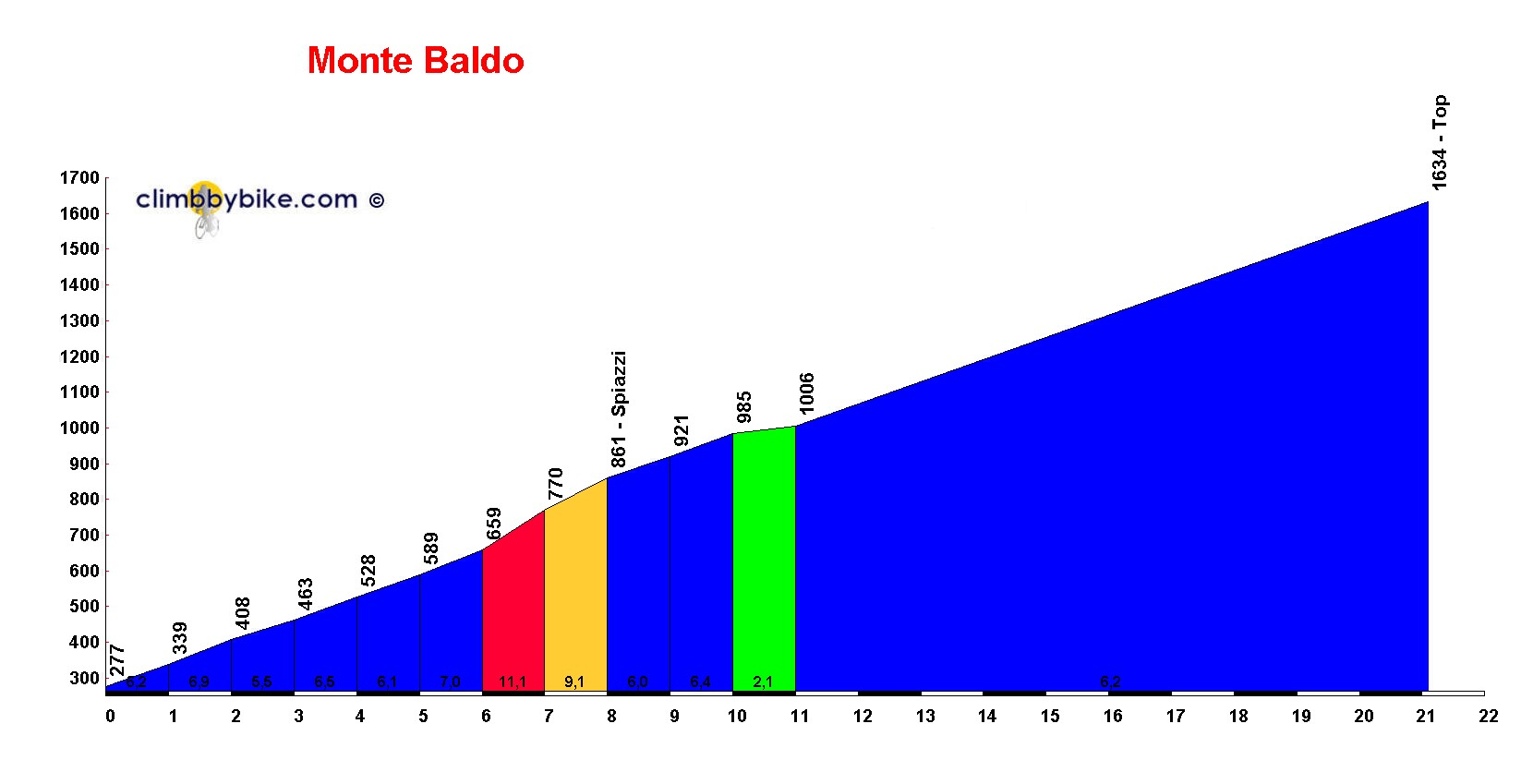 Elevation profile for Monte Baldo