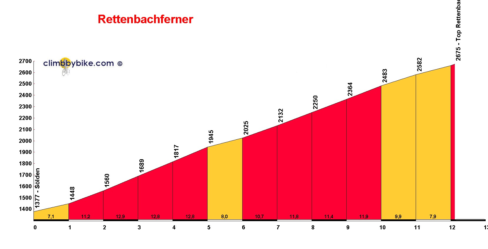 Elevation profile for Rettenbachferner