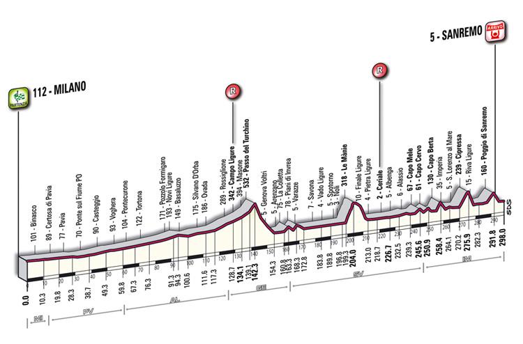 http://catenacycling.com/frontend/files/userfiles/images/CYCLOPEDIA/Events/races/ROAD/Milaan_SanRemo/2013/Milano-Sanremo_altimetria.jpg