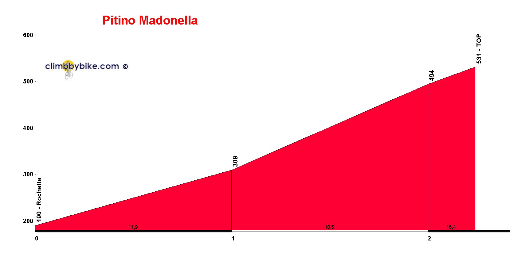 Elevation profile for Pitino Madonella
