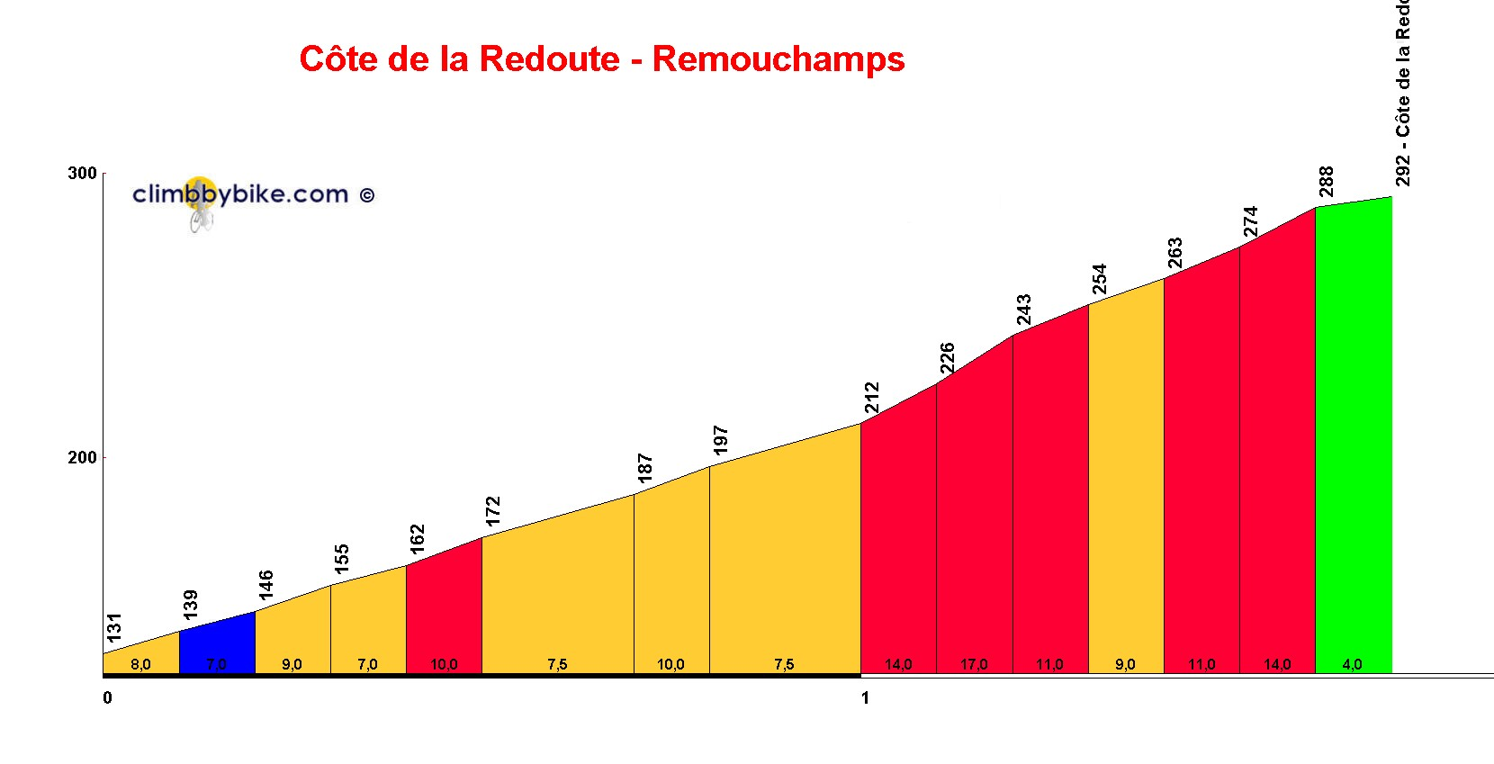 Elevation profile for Côte de la Redoute