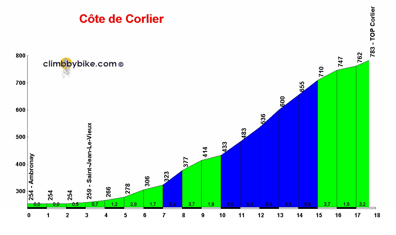 Elevation profile for Côte de Corlier