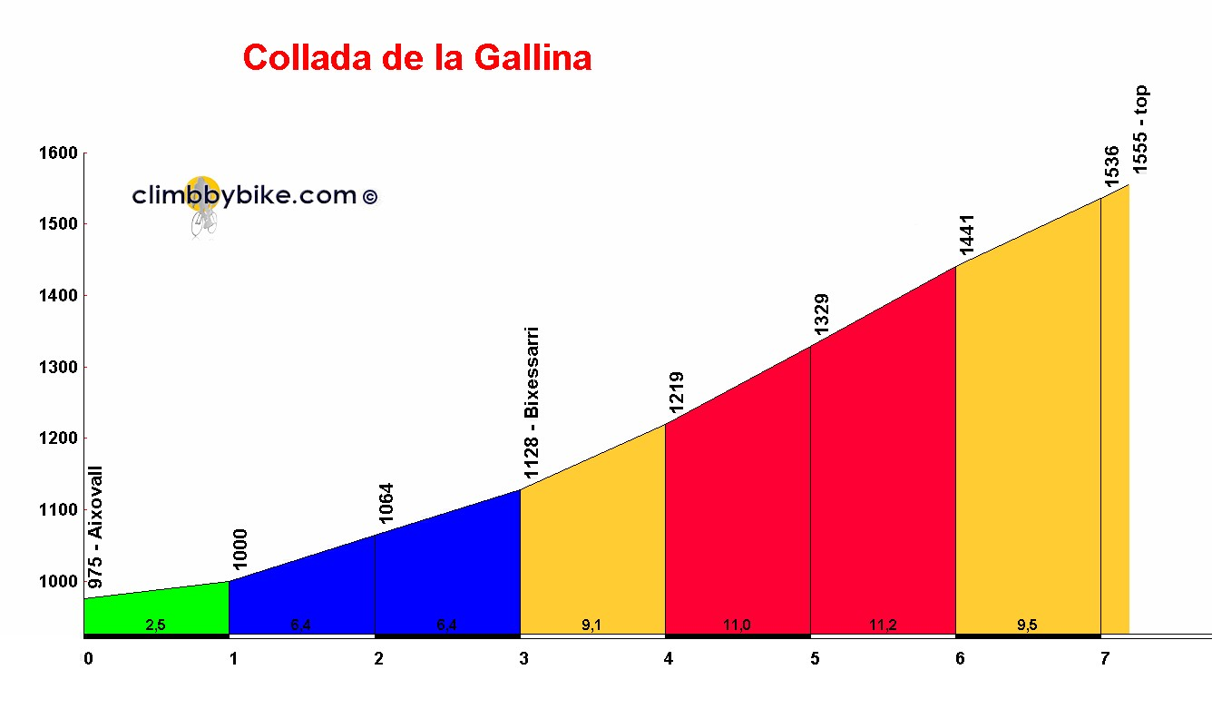 Elevation profile for Collada de la Gallina