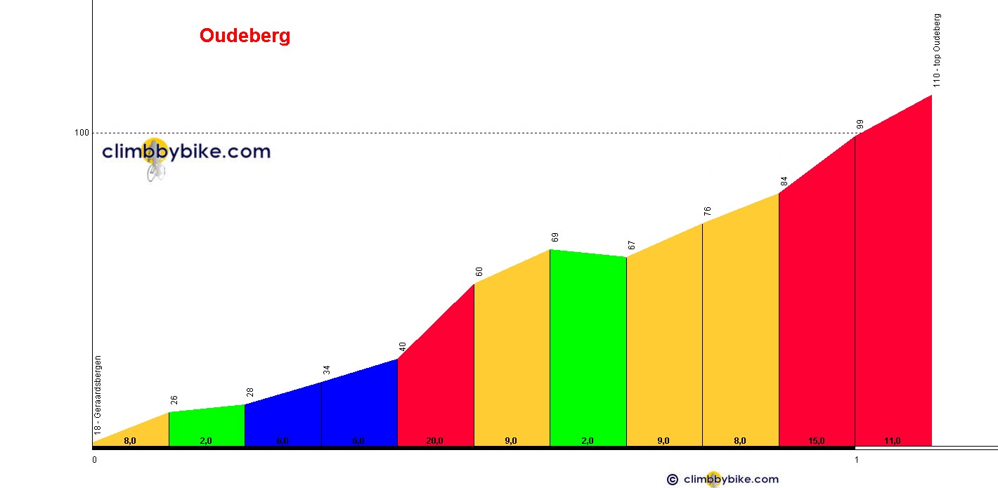 Elevation profile for De Oudeberg