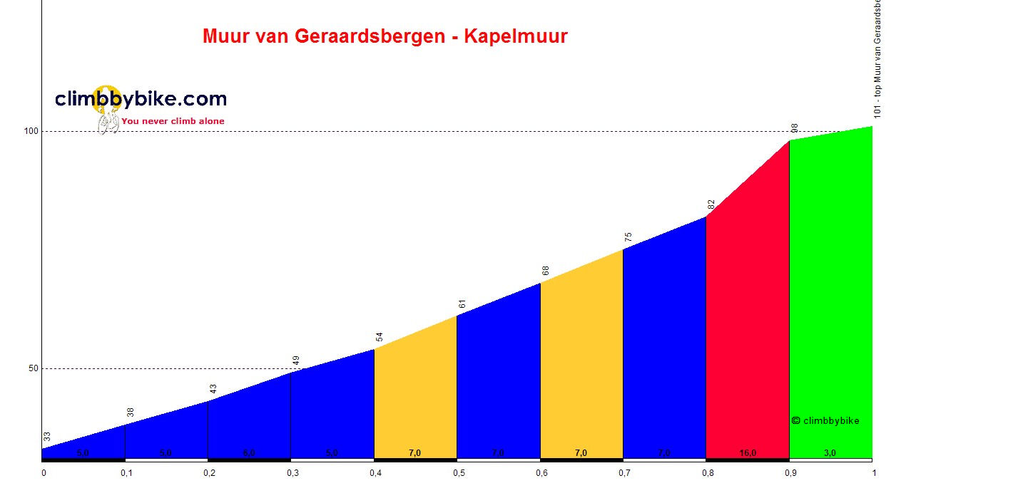 Elevation profile for Kapelmuur