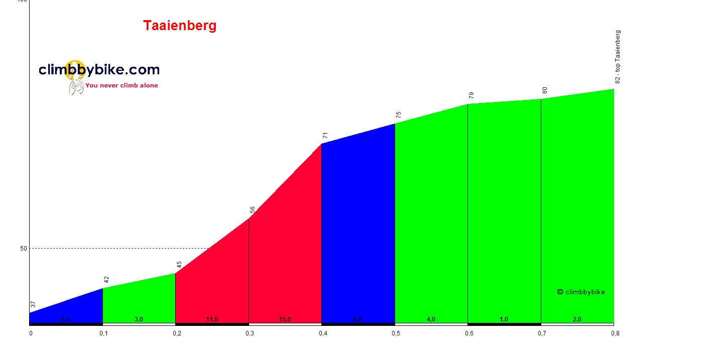 Elevation profile for Taaienberg