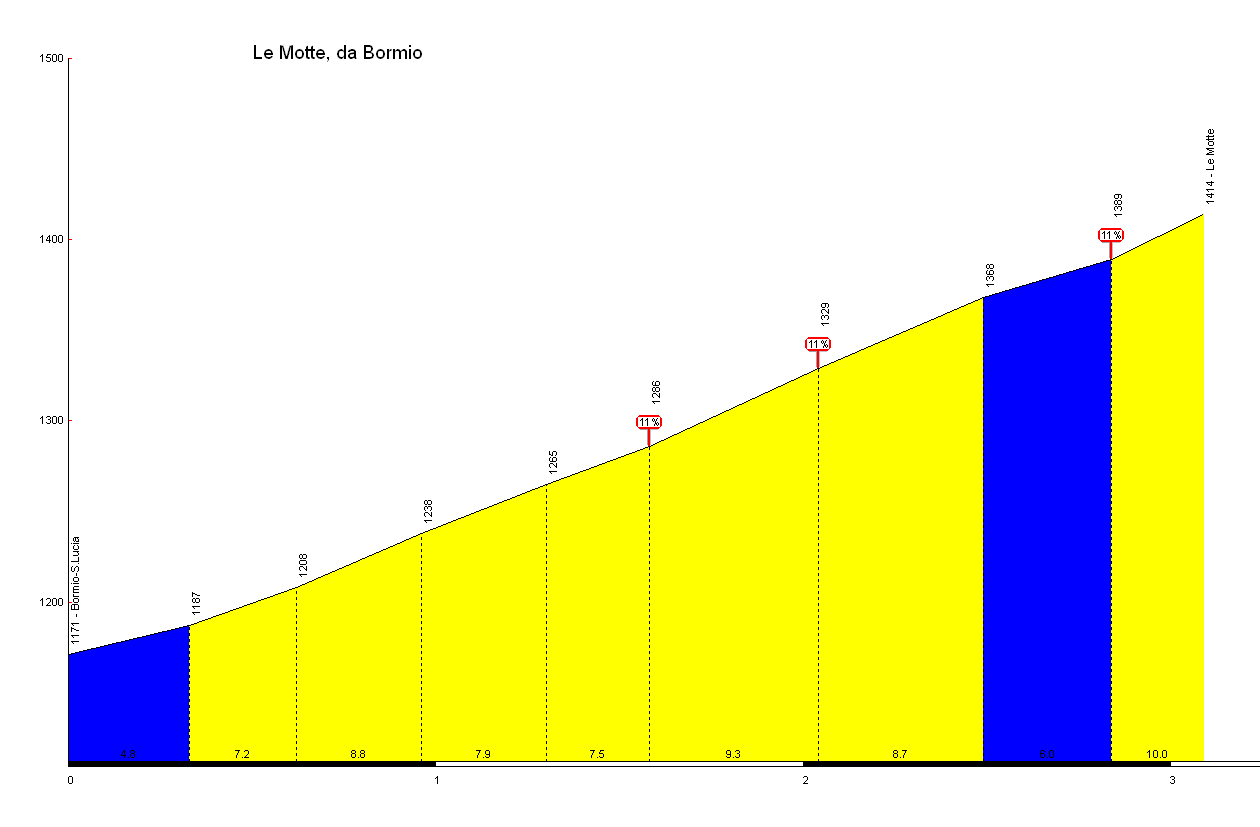 Elevation profile for Le Motte