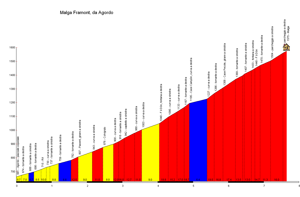 Elevation profile for Malga Framont