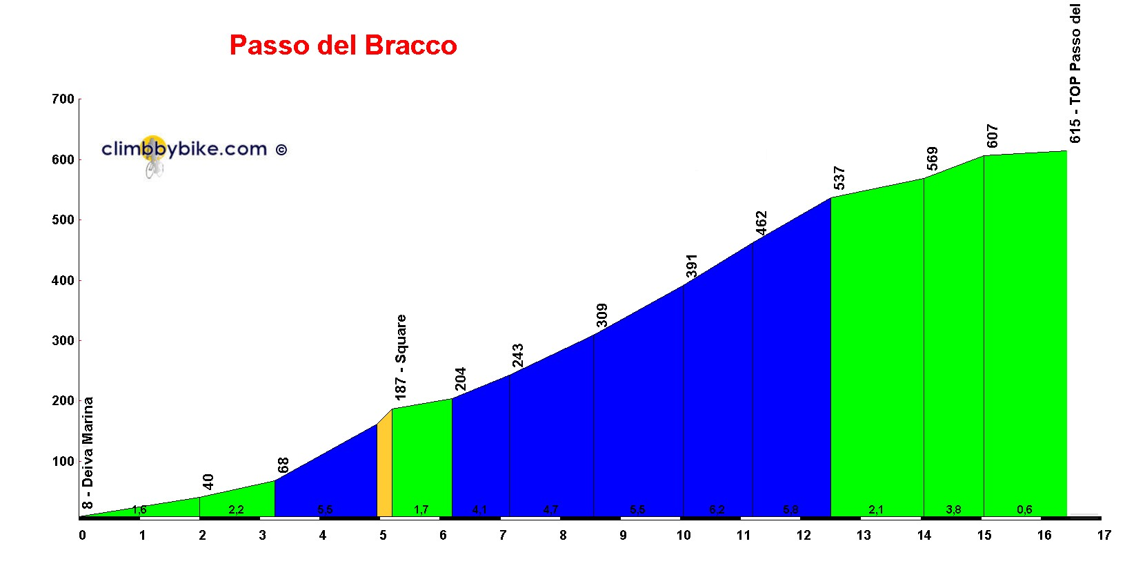 Elevation profile for Passo del Bracco